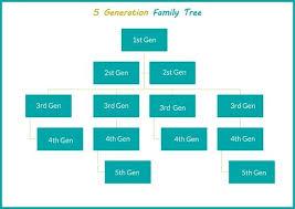 Blank Family Tree Template Free Premium Template Picture Family Tree Template Templates Doc Excel Free Premium Of A