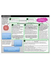 Civil Procedure Rules Chart Complex Joinder Frcp Civ Pro Rule 19 Flowchart Outline