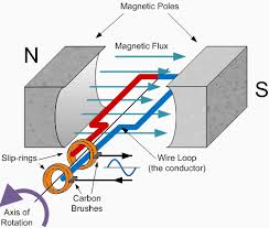 Image Physics Electrical Power Genertaors Selection Guide Magic Of Magnet In Generators Wordpresscom Electrical Power Generators Selection Guide Engineering360