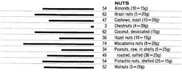 Fat In Nuts Chart Food Data Chart Fat