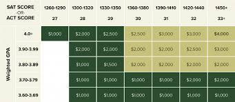 University Of Utah Scholarship Chart Guaranteed Scholarships Based On Sat Act Scores