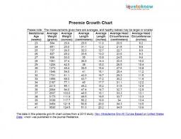 Average Baby Weight Growth Chart Printable Preemie Growth Chart Lovetoknow In Average Baby