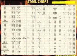Skl Diy Uptown Blade Steel Chart
