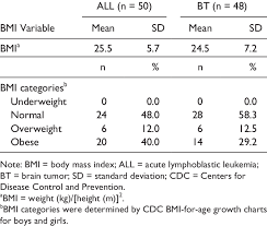 Bmi Categories Bmi And Bmi Categories By Diagnostic Group N 98