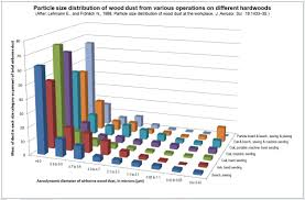 File Particle Size Distribution Of Hardwood Dust Jpg