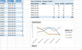 Chart On Pivot Table Excel Pivot Table Unable To Get Graph To Display Correctly