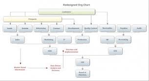 Nbc Organizational Chart New Org Charts For An Era Of Change