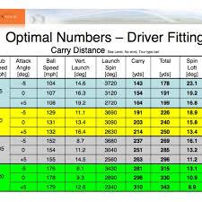 Golf Club Shaft Flex Chart Extraordinary Club Swing Speed Chart Golf Swing Speed Chart