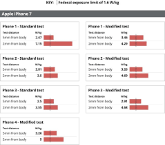 Radiation Levels Chart Chicago Tribune Claims Iphone Radiofrequency Radiation