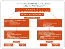 Situation Response Flow Chart Supervisorss Actions