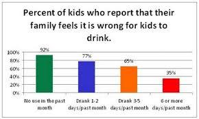 Underage Drinking Chart Drinking Prevention Parenting Amp Underage Wins