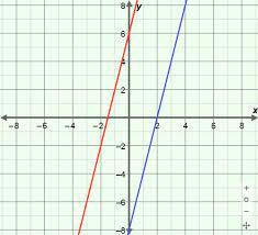 solving linear systems slope intercept