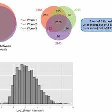 R Venn Diagram Ggplot2 Summary Of Micro Proteomics Results A Venn Diagram Comparing The