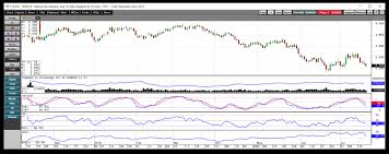 Natural Gas Futures Chart Where Are Natural Gas Prices Headed Etf Daily News