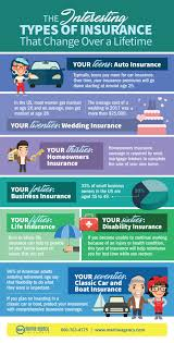 the interesting types of insurance that change over a lifetime infographic
