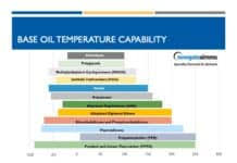 Polyalphaolefin Compatibility Chart Lubricants And Possible Plastic Or Rubber Compatibility