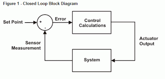 control loop wiring diagram control wiring diagrams online block diagram for closed loop control system wiring