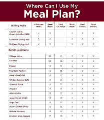 Meal Plans Faq | Elon Dining