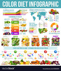 Rainbow Diet Healthy Nutrition Infographic