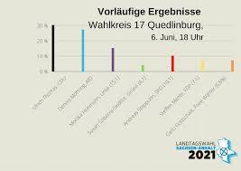 Gemeinderatswahlen in den kreisangehörigen gemeinden : Uehlthitxpc31m