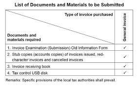 Type Of Invoices Invoice Management Hktdc