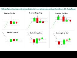 how to predict next candle direction