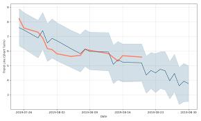Aston Martin Stock Chart Aston Martin Lagonda Global Holdings Stock Forecast Down To