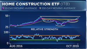 Itb Etf Chart Charts Flash Bullish Sign For Homebuilders Technical