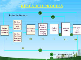 Conducting a research project  Clarify Aims and Research Questions     YouTube