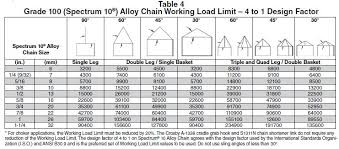 100 Grade Chain Chart Lifting Chains Rigging Accessories Holloway Houston Inc