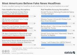 Chart Most Americans Believe Fake News Headlines Statista