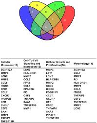 Cell Venn Diagram Venn Diagram Representing The Number Of Transcripts Rel Open I
