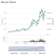 Bitcoin Chart Web Development Technology Resources