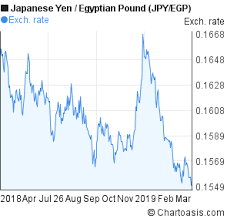 Yen Pound Exchange Rate Chart Egyptian Pound Egp And Japanese Yen Jpy Currency Mabegeri Cf