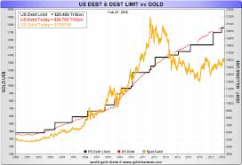 Us Debt Vs Gold Price Chart Total Us Debt And The Gold Price Gold Eagle