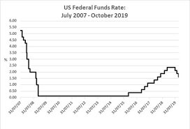 Us Trustee Program Chart Mortgage And Rent Technical News Update 19 11 2019
