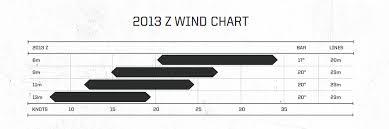 Slingshot Rpm Wind Range Chart Kite Review Slingshot Z 2014