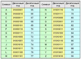 Реферат Кодирование информации  Таблица 1