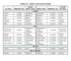 Table A 1 Shows A Metric Conversion Chart And Table A 2
