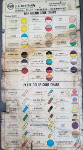 Color Coding On Steel Blacksmithing General Discussion