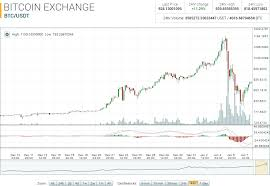 Potcoin Price Chart Potcoin Market Report Pot Btc Up 56 77 On The Month