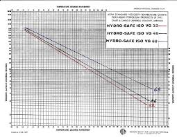 Iso Vg 68 Viscosity Temperature Chart 73 Specific Iso Vg 68 Viscosity Temperature Chart