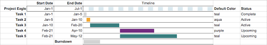 Easy Gantt Chart Timelines In Google Sheets With Template