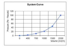 Fan Curve Chart Technical Finding The Operating Duty Points Axair Fans