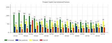 Psec Chart Prospect Capital Corporation Psec Eps Estimated At 0 20