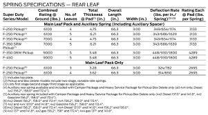 Rear Leaf Spring Chart Ford Powerstroke Diesel Forum