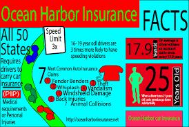Ocean Harbor Car Insurance Quotes Comparison Cool Car Insurance Quote Comparison