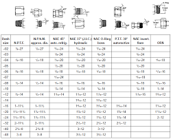 Inverted Flare Fitting Size Chart Best Picture Of Chart