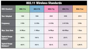 Wireless Network Speeds Chart Unit 3 Networks Pbaumgarten Com