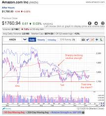 Nasdaq Chart Investing Is Amazon Buyable At This Level Investing Com